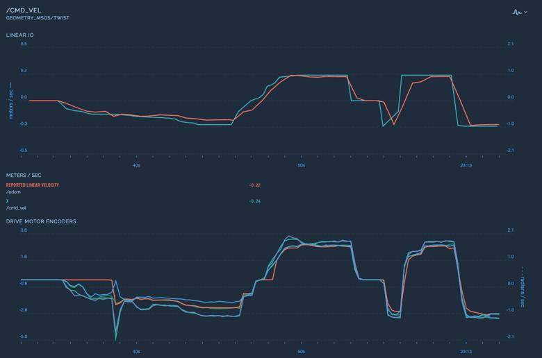 Freedom Robotics Stream View - Linear Velocity IO